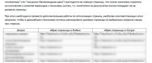 Распределение запросов по страницам сайта
